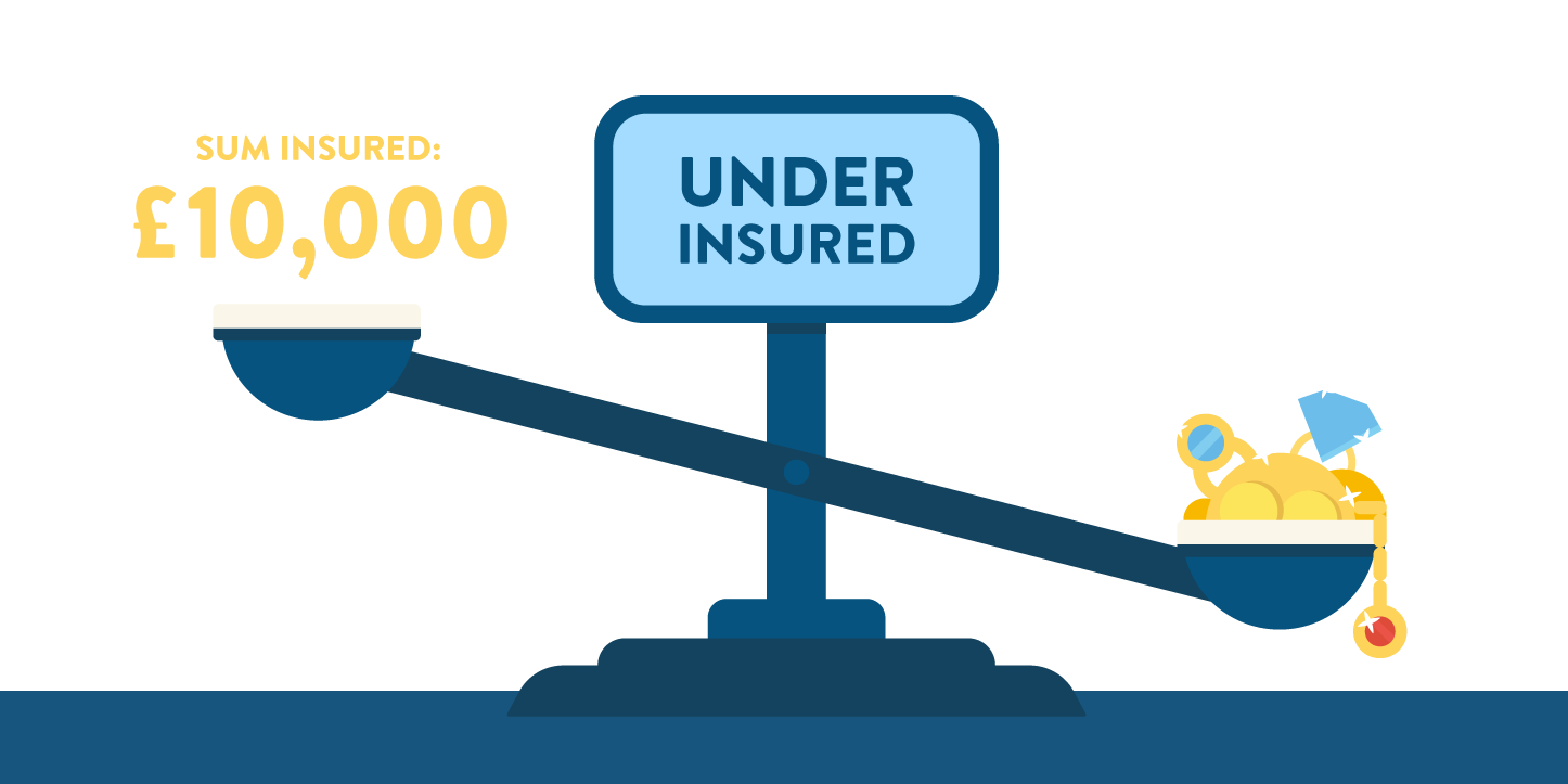valuables that cost more than the insurance policy - under insured